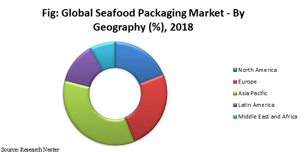 seafood packaging market by geography