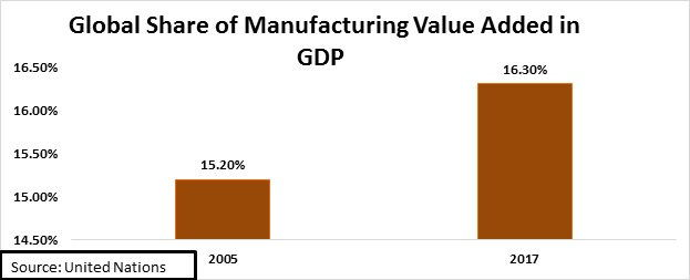 share of manufacturing value