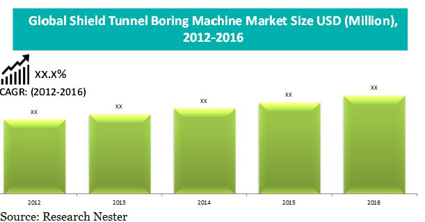 shield tunnel Boring machine