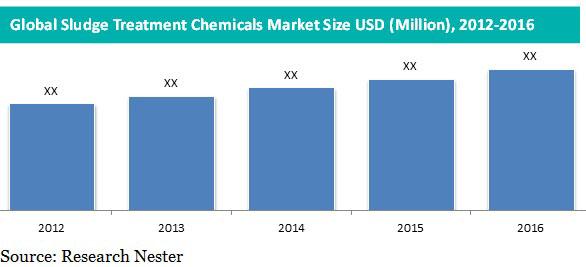 sludge treatment chemicals