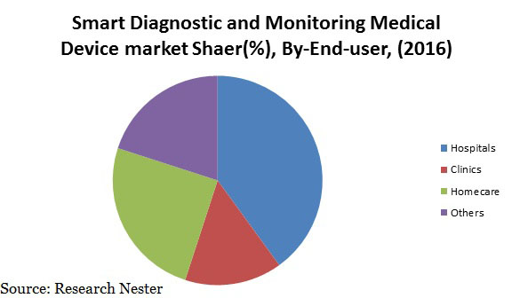 smart diagnostic & monitoring medical device