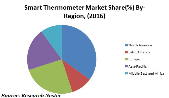 smart thermometer market