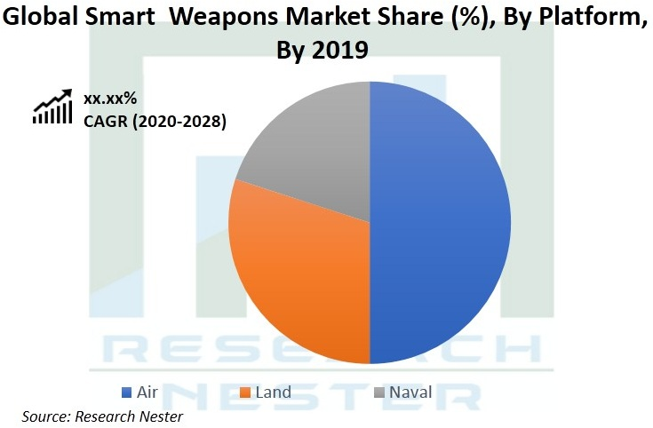 global-smart-weapons-market-size