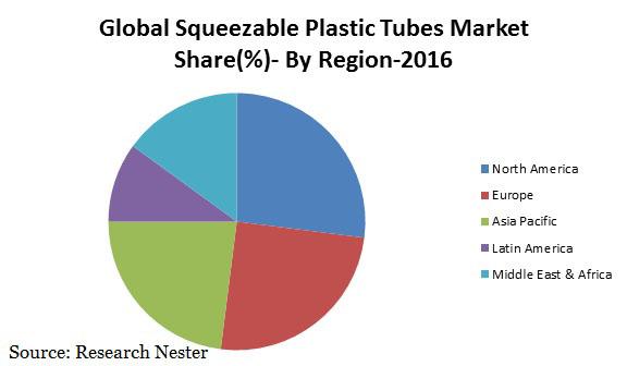 squeezable plastic Tubes