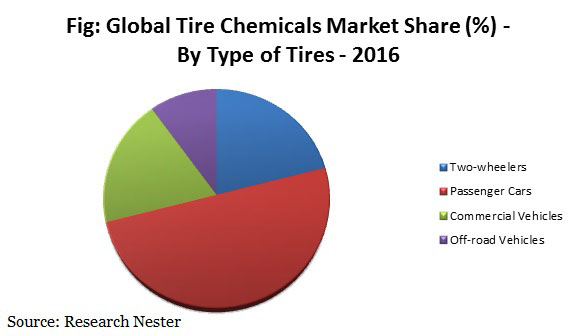 Tire chemicals market