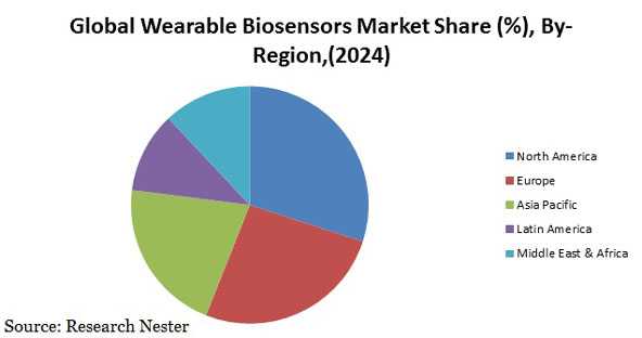 Wearable Biosensors Market