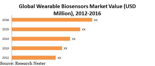 Wearable Biosensors