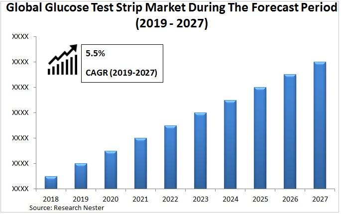 glucose test strip market Graph