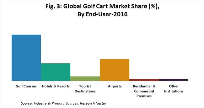 golf cart market share by
