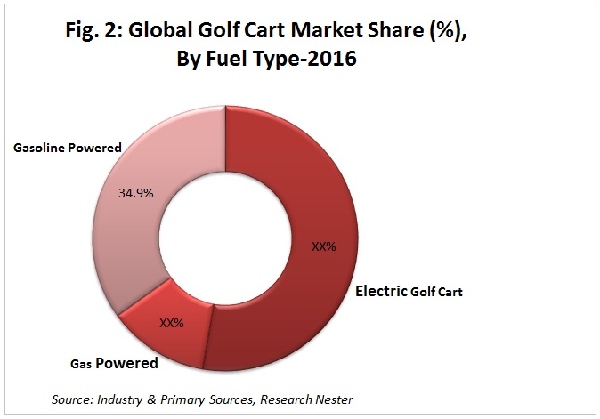 Golf Cart Market