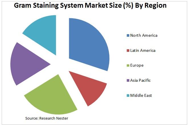 Gram Straining System Market size