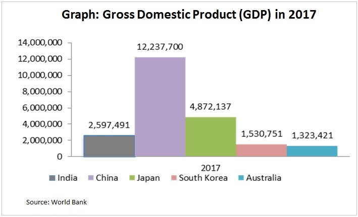 graph gross domestic product