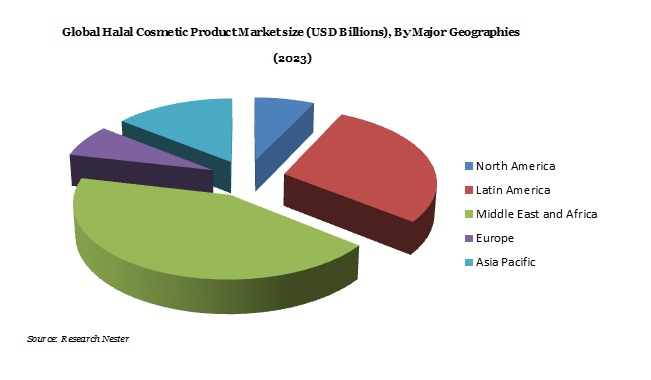 Global Halal Cosmetic Product Market Demand, Growth & Revenue