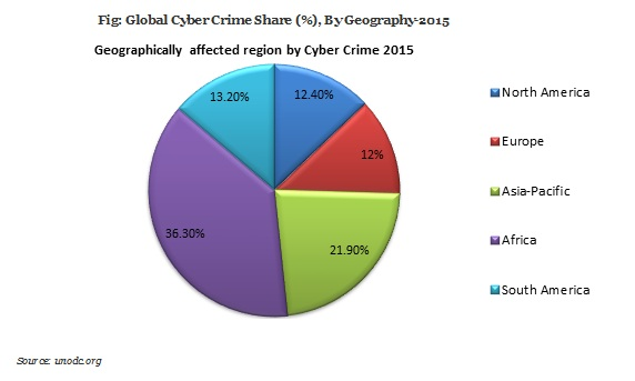 cyber crime share