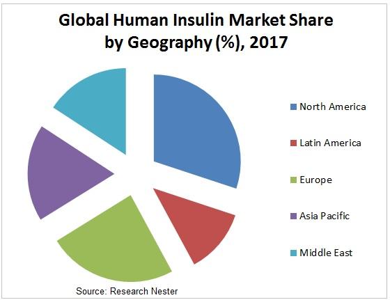 human insulin market