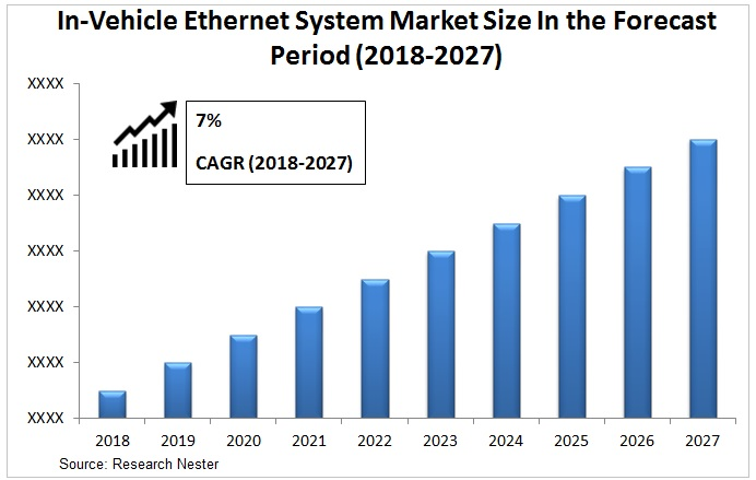 In-vehicle ethernet system market Graph