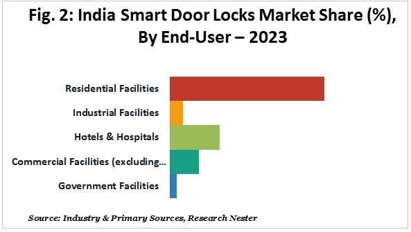 india furniture market graph