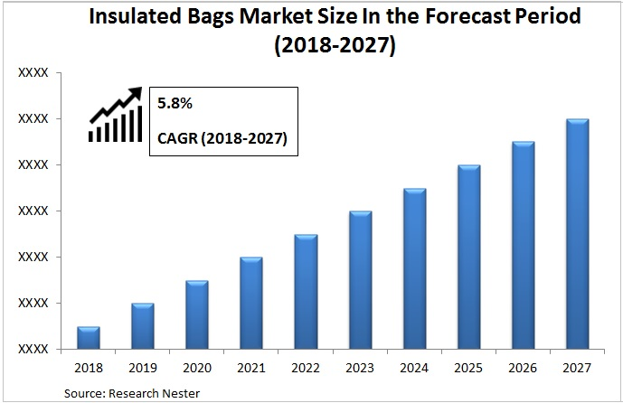 Insulated Bags Market Graph