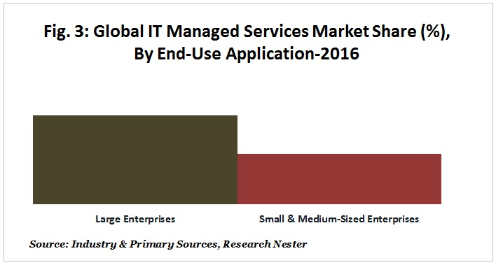 it managed services market