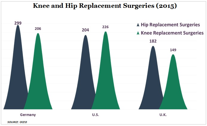 knee and hip replacementsurgeries graph