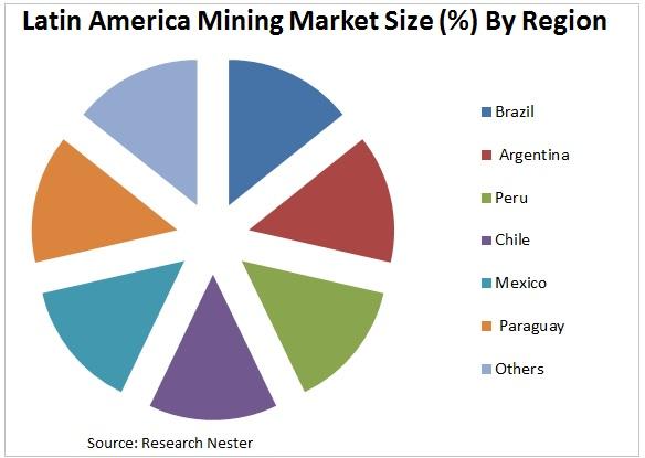 Latin America Mining Market Graph