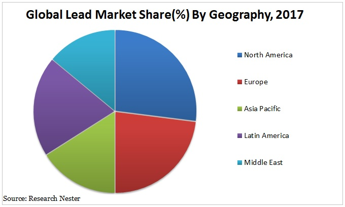 lead market Graph