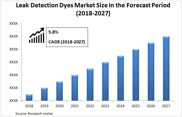 Leak Detection Dyes Market Graph