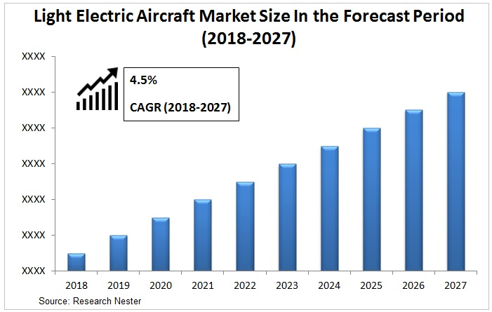 light electric aircraft market graph