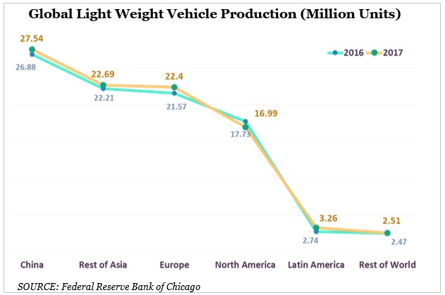 Light weight vehicle Production