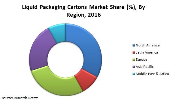 liquid packaging cartons