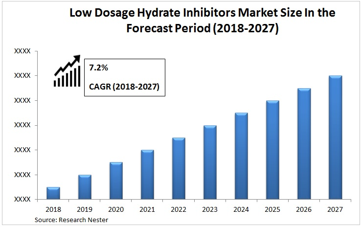 Low Dosage Hydrate Inhibitors Market size