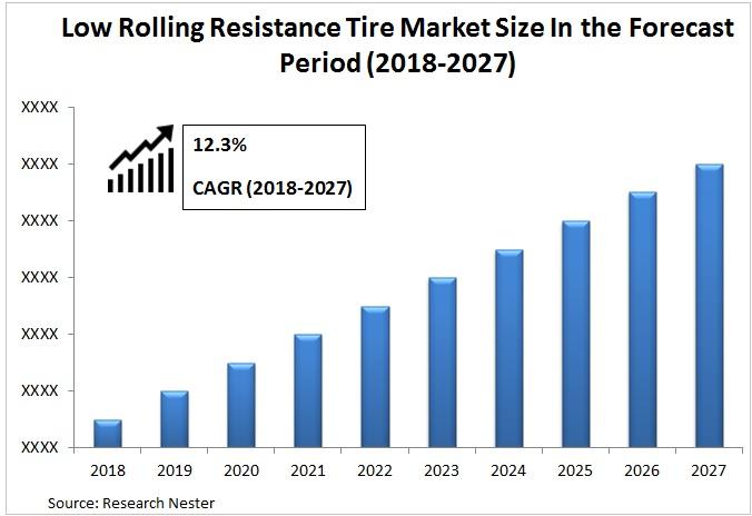 low rolling resistance tire market