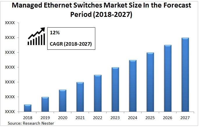 Managed Ethernet Switches Market Graph