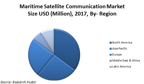 maritime satellite communication