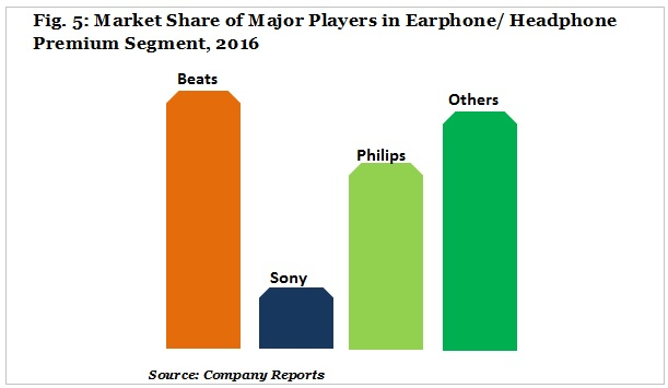 market share og major