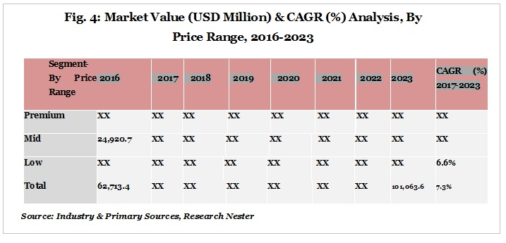 Mobile phone accessories market value cagr