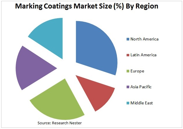 Marking Coatings Market Graph