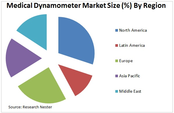 medical dynamometer market graph
