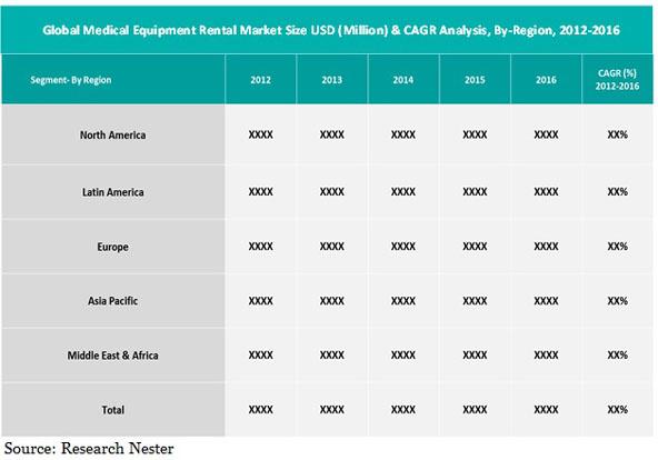Medical Equipment Rental Market