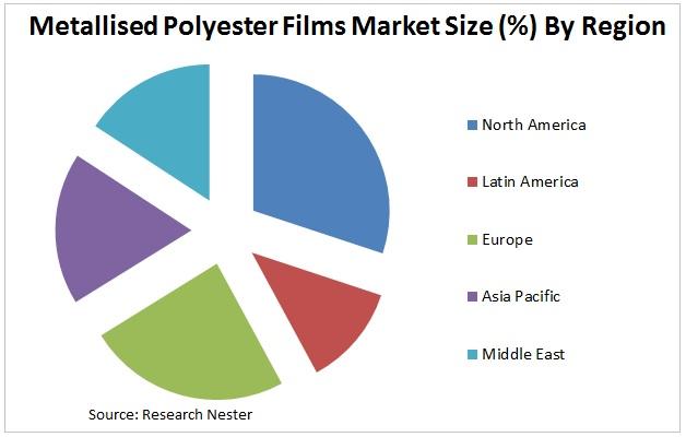 mrtallised polyester films market Graph