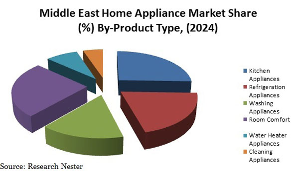 Middle East Home Appliance Market