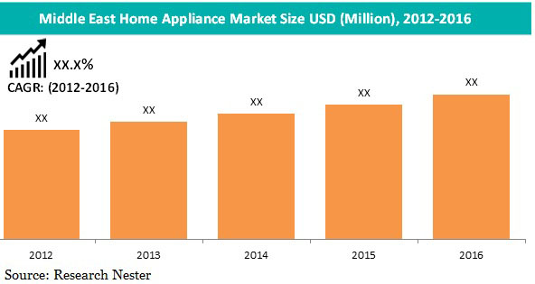 Middle East Home Appliance