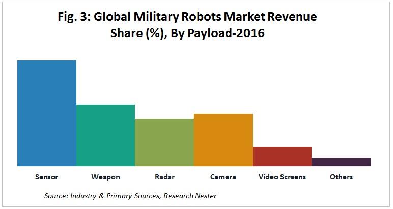 Military Robots Market