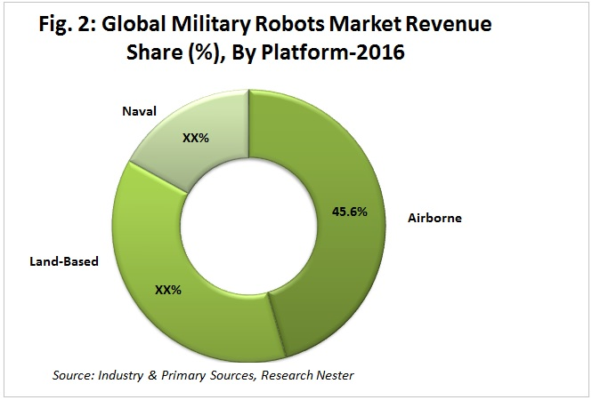 military robots market revenue share