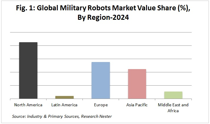 military robots market value