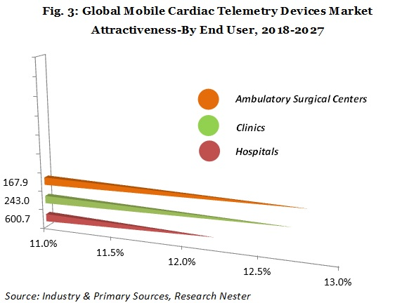 Mobile Cardiac Telemetry device market analysis