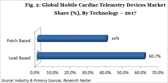 mobile cardiac telemetry devices