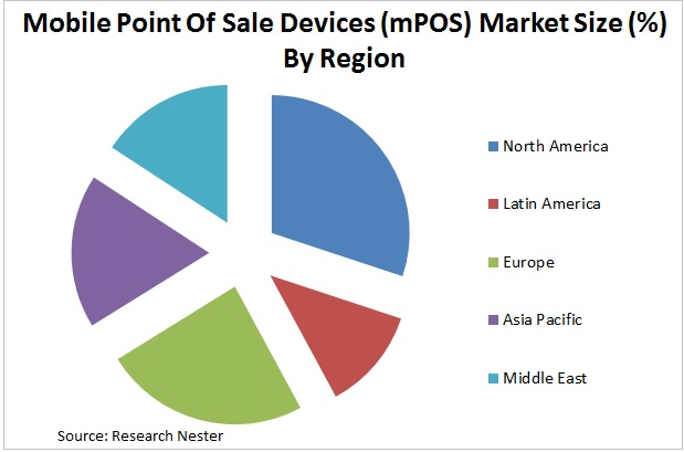 mobile point of sale devices market graph