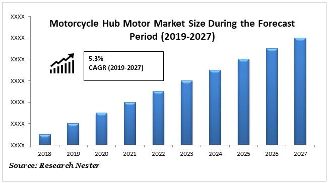 Motorcycle hub motor market