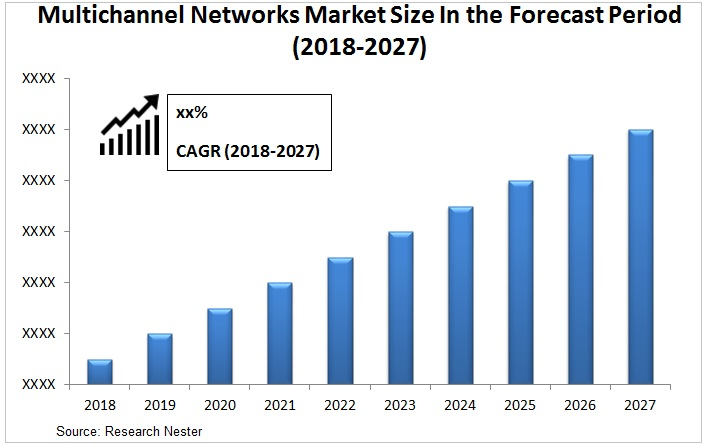 multichannel networks market